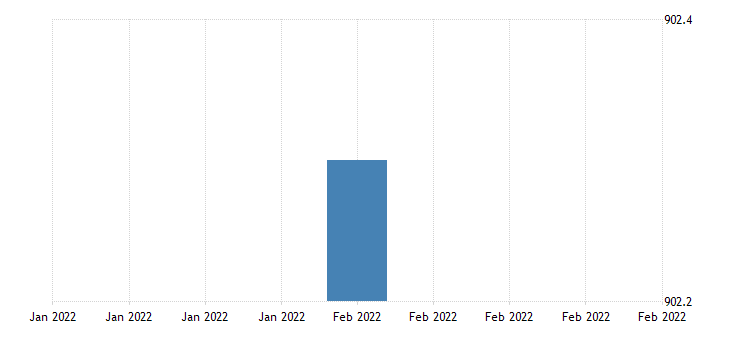 united states all employees total nonfarm in puerto rico fed data