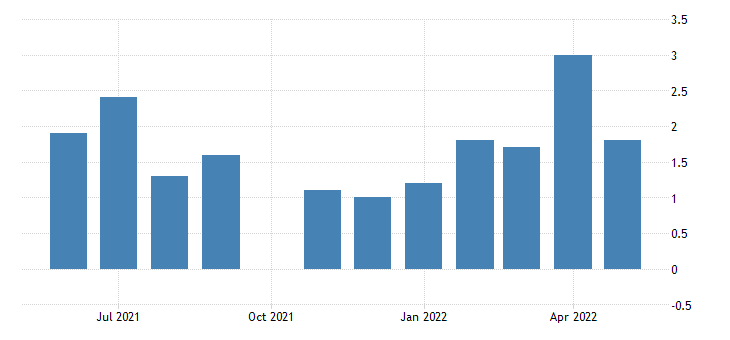 united states all employees total nonfarm in rhode island 3 month average change thous of persons fed data