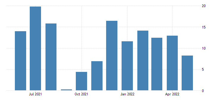 united states all employees total nonfarm in tennessee 3 month average change thous of persons fed data