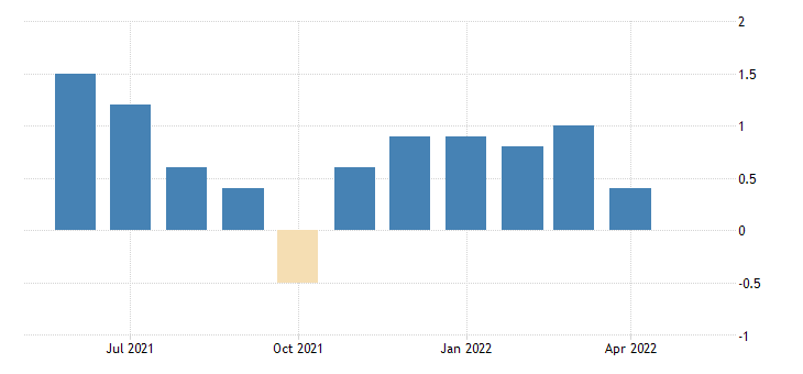 united states all employees total nonfarm in vermont 3 month average change thous of persons fed data