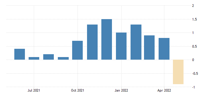 united states all employees total nonfarm in wyoming 3 month average change thous of persons fed data