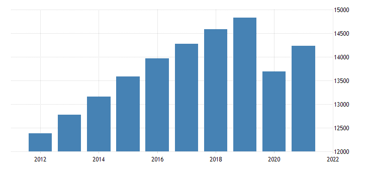united states all employees total private in california fed data