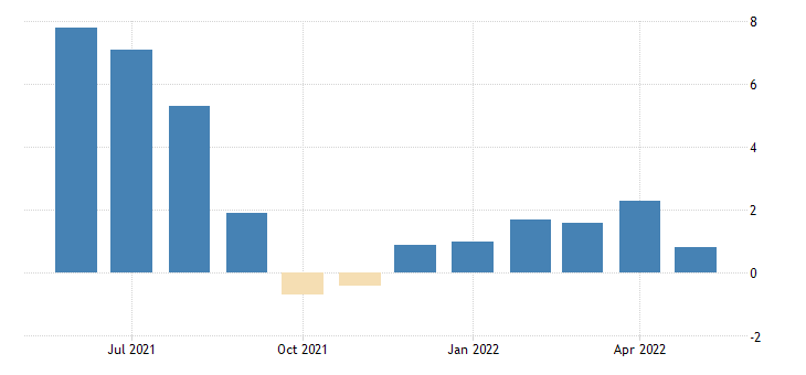 united states all employees total private in hawaii 3 month average change thous of persons fed data