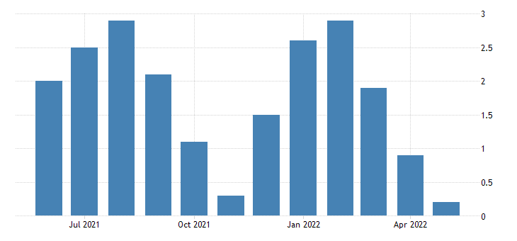 united states all employees total private in idaho 3 month average change thous of persons fed data