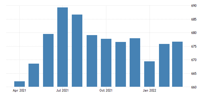 united states all employees total private in idaho fed data