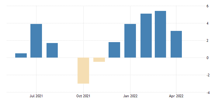 united states all employees total private in kansas 3 month average change thous of persons fed data