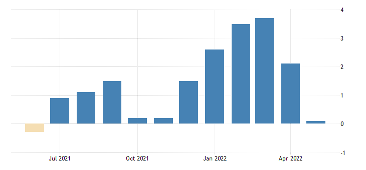 united states all employees total private in maine 3 month average change thous of persons fed data
