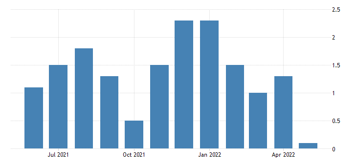 united states all employees total private in montana 3 month average change thous of persons fed data