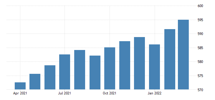united states all employees total private in new hampshire fed data