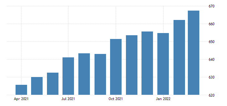 united states all employees total private in new mexico fed data