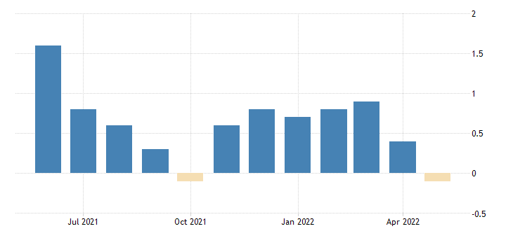 united states all employees total private in vermont 3 month average change thous of persons fed data