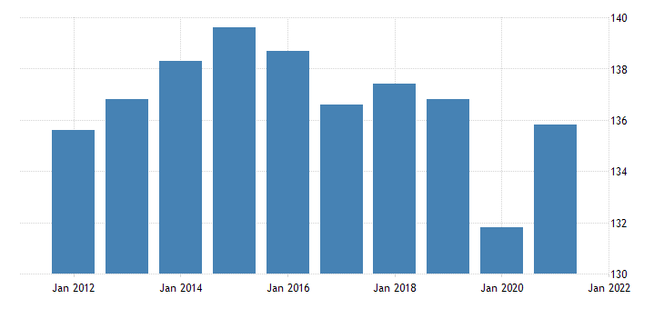 united states all employees trade transportation and utilities in new mexico fed data