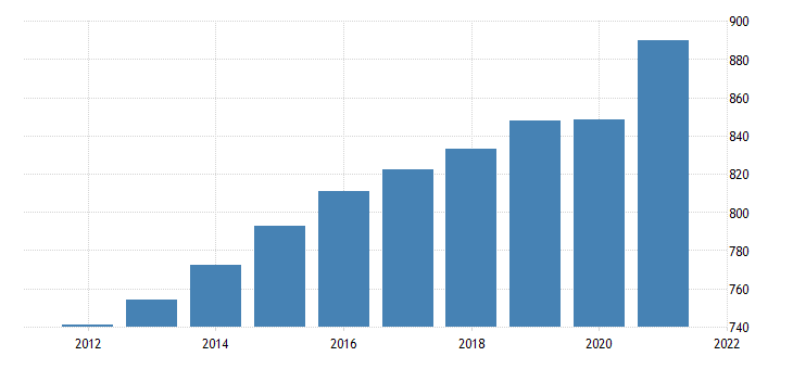 united states all employees trade transportation and utilities in north carolina fed data