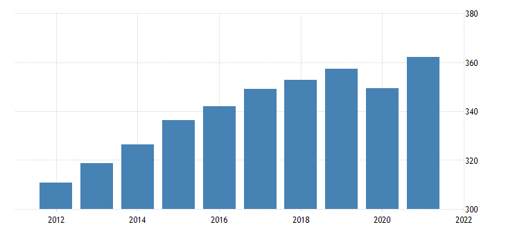 united states all employees trade transportation and utilities in oregon fed data
