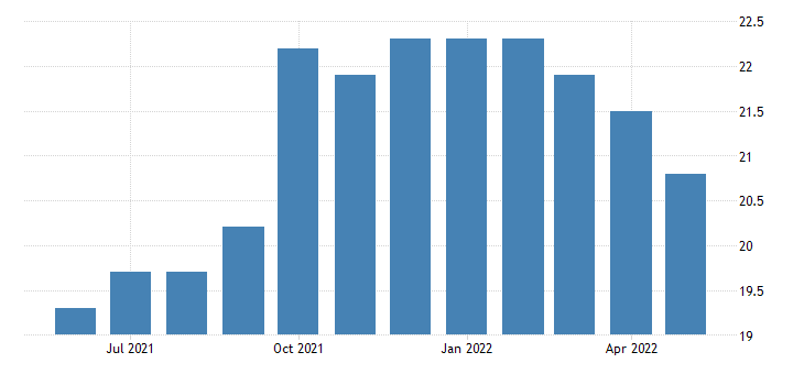 united states all employees transportation and utilities transportation warehousing and utilities in alaska fed data