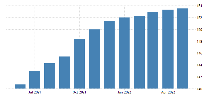 united states all employees transportation and utilities transportation warehousing and utilities in arizona fed data