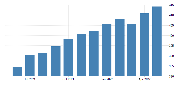 united states all employees transportation and utilities transportation warehousing and utilities in florida fed data