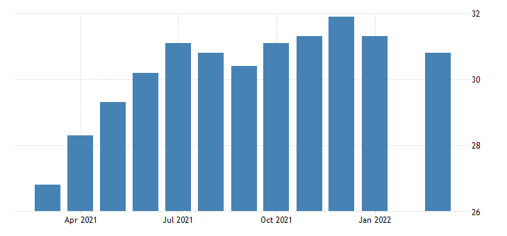united states all employees transportation and utilities transportation warehousing and utilities in hawaii fed data