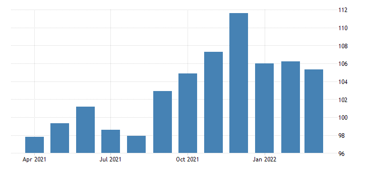 united states all employees transportation and utilities transportation warehousing and utilities in massachusetts fed data
