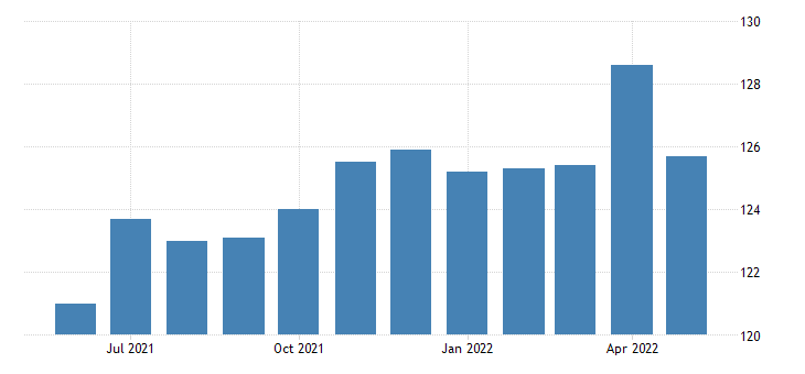 united states all employees transportation and utilities transportation warehousing and utilities in missouri fed data