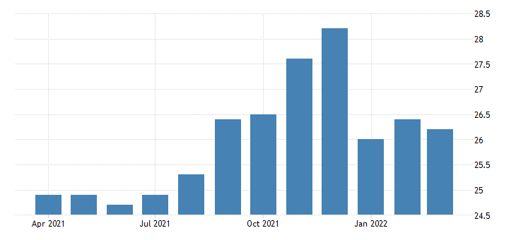 united states all employees transportation and utilities transportation warehousing and utilities in new mexico fed data