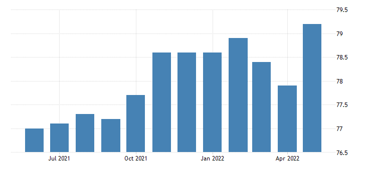 united states all employees transportation and utilities transportation warehousing and utilities in oregon fed data