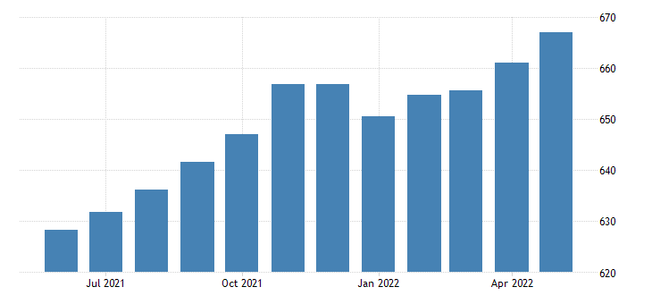 united states all employees transportation and utilities transportation warehousing and utilities in texas fed data
