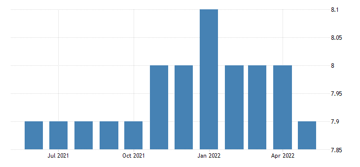 united states all employees transportation and utilities transportation warehousing and utilities in vermont fed data