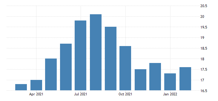united states all employees transportation and warehousing in alaska fed data