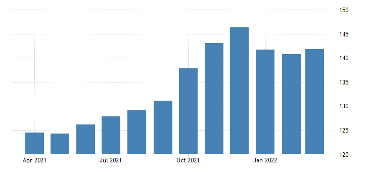 united states all employees transportation and warehousing in arizona fed data