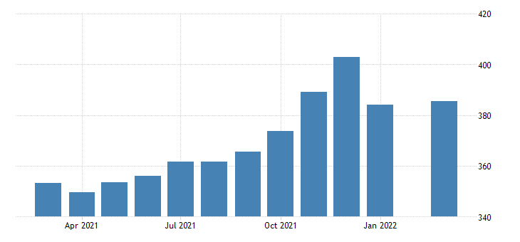 united states all employees transportation and warehousing in florida fed data