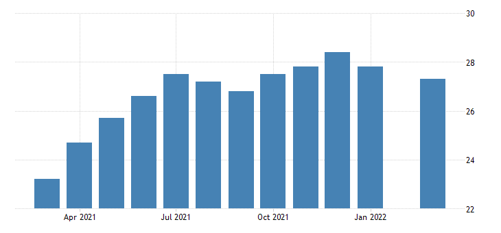 united states all employees transportation and warehousing in hawaii fed data