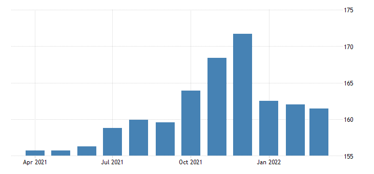 united states all employees transportation and warehousing in indiana fed data