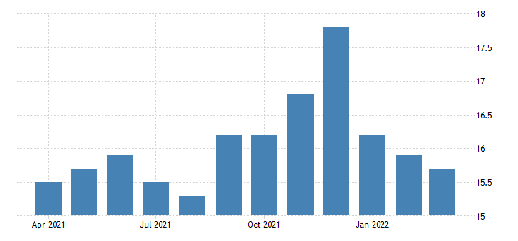 united states all employees transportation and warehousing in new hampshire fed data