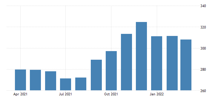 united states all employees transportation and warehousing in pennsylvania fed data
