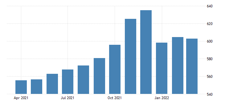 united states all employees transportation and warehousing in texas fed data