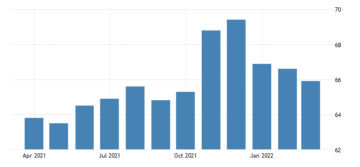 united states all employees transportation and warehousing in utah fed data