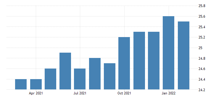 united states all employees truck transportation in arizona fed data
