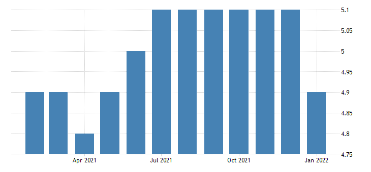 united states all employees truck transportation in montana fed data