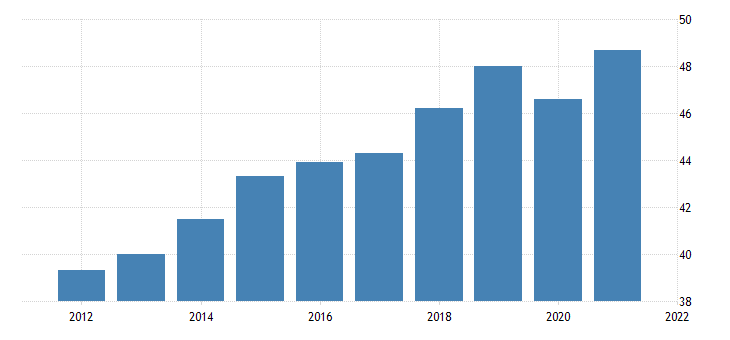 united states all employees truck transportation in north carolina fed data