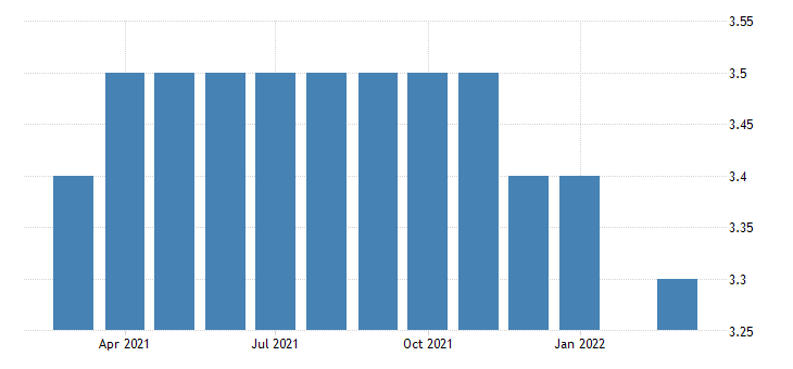 united states all employees truck transportation in wyoming fed data