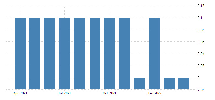 united states all employees utilities in idaho fed data