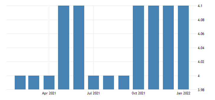 united states all employees utilities in nevada fed data