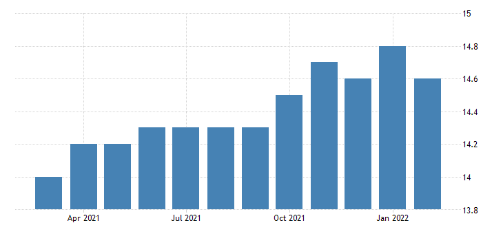 united states all employees utilities in new jersey fed data