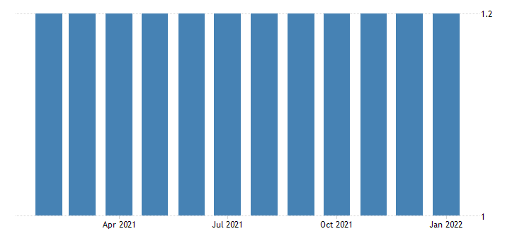 united states all employees utilities in vermont fed data