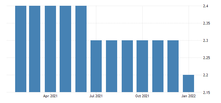 united states all employees utilities in wyoming fed data