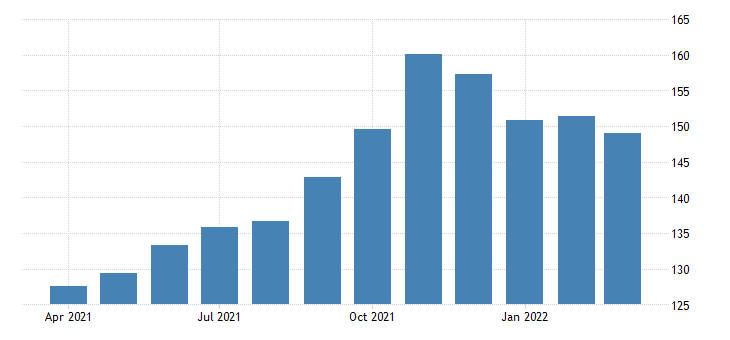 united states all employees warehousing and storage in texas fed data