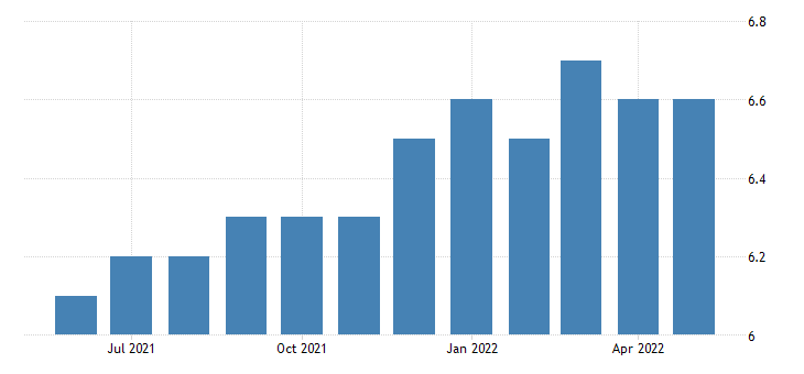 united states all employees wholesale trade in alaska fed data