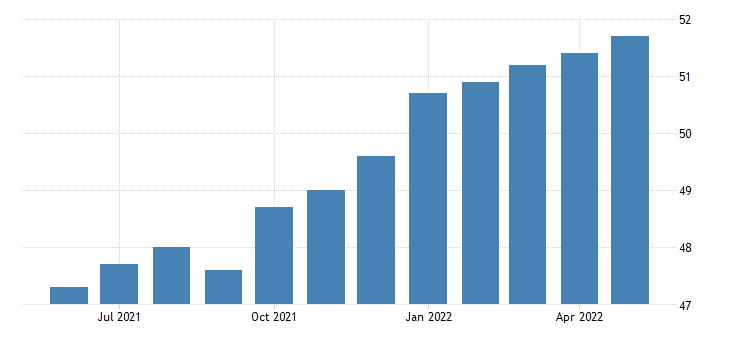united states all employees wholesale trade in arkansas fed data