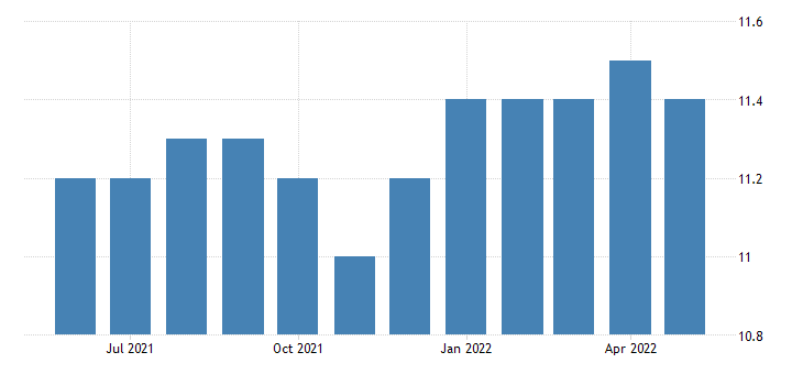 united states all employees wholesale trade in delaware fed data